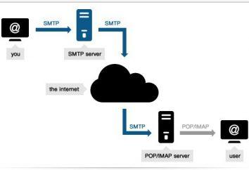 SMTP-Server für die Verteilung. Wie der SMTP-Server konfigurieren