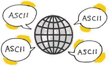kod ASCII (American Norma wymiany informacji) – podstawowy kodowanie tekstu na alfabet łaciński