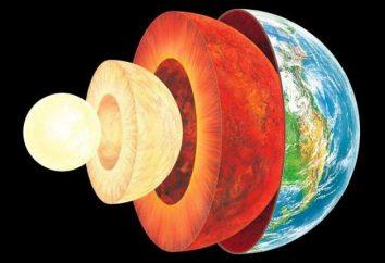 Zusammensetzung, Komponenten, Struktur und Eigenschaften der geographischen Schale der Erde