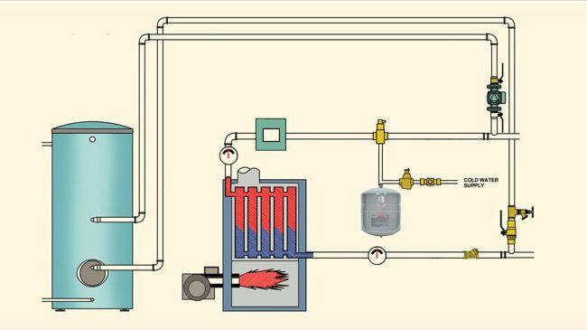 Vaso Di Espansione Per Impianti Di Riscaldamento: Descrizione, I Tipi Di  Dispositivi, E Recensioni