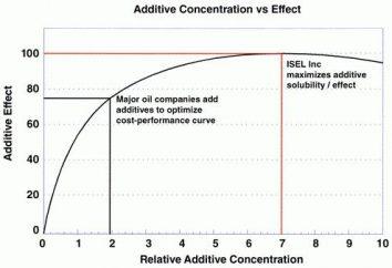 Additiver Effekt – ein Allheilmittel für sie?