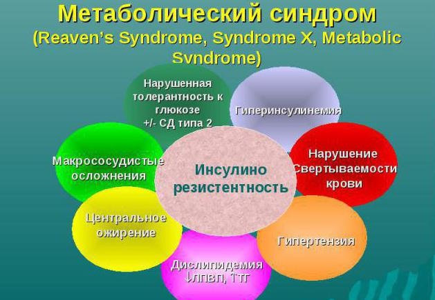 symptome metabolisches syndrom