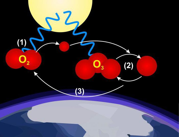 atomarer sauerstoff n tzliche eigenschaften was ist atomarer sauerstoff. Black Bedroom Furniture Sets. Home Design Ideas