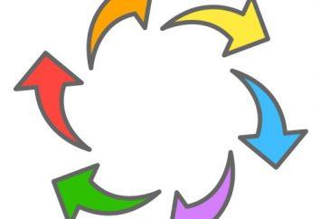 Rotation: ce qu'il est et pourquoi il est nécessaire