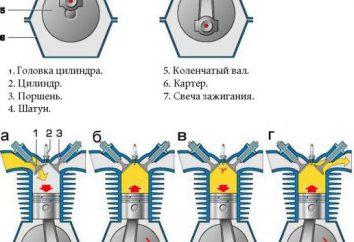 silniki motocyklowe: urządzenie, zasada działania, parametry techniczne