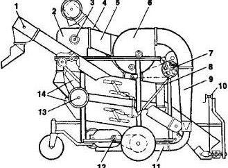 Maszyny do oczyszczenia ziarna: specyfikacje urządzenia, regulacja. Naprawa maszyn do czyszczenia ziarna