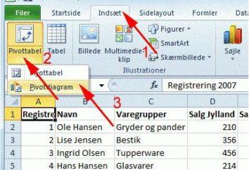 Zestawienie Excel: jak tworzyć i pracować? Praca z programem Excel tabel przestawnych