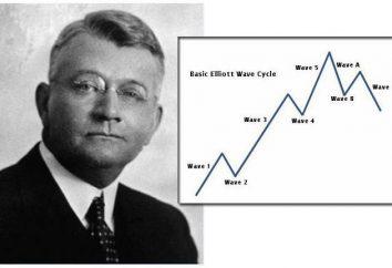 Metoda analitycznego Elliott Wave