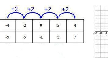 Funkcja grupowania: Jak napisać program?