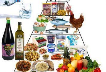 piramida żywności. Piramida żywienia. Zdrowe odżywianie: piramida żywienia