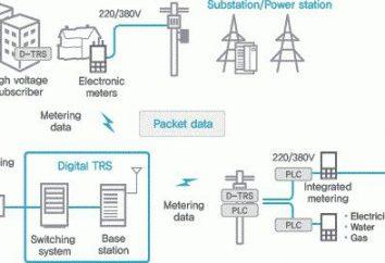 redes de baixa tensão: design, equipamentos e instalação