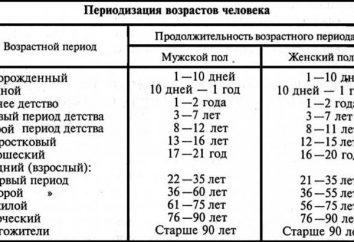 categorie per età della popolazione. categorie di età di persone nel corso degli anni