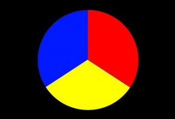 Pierwotne i wtórne kolory: opis, nazwa i kombinacje