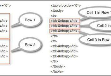 Lekcja na HTML. Scalanie komórek