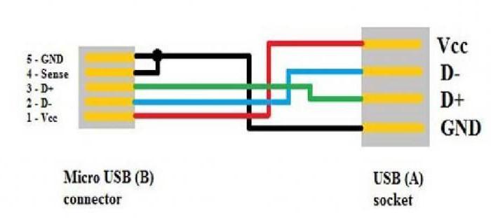 Gemütlich Micro Usb Kabel Schaltplan Fotos - Elektrische ...