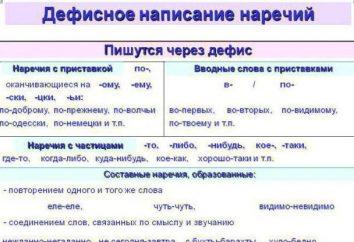Defisnoe ortografía de adverbios: reglas, ejemplos