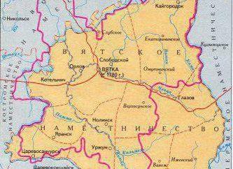 Viatka Province: passé et présent