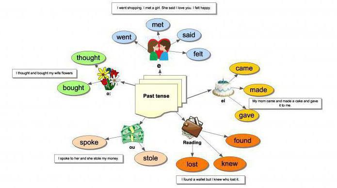 Comment Apprendre Les Verbes Irreguliers En Anglais Rapidement Et Facilement