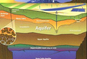 Warstwy wodonośnej. Głębokość warstwy wodonośnej