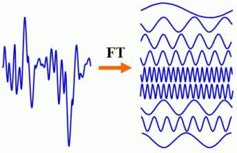 transformaty Fouriera. transformaty Fouriera. Dyskretna transformata Fouriera