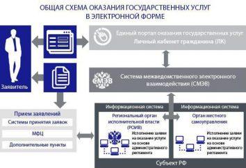 System abteilungsübergreifende elektronische Wechselwirkung (SMEV) Beschreibung und die Funktion des Systems. Informationstechnologie