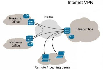 VPN: configurazione. VPN-connessione in Windows, Android