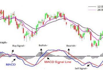 Como usar o MACD indicador no mercado Forex