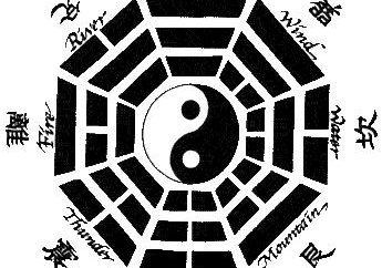 Significato Ching esagramma. Decifrare il Libro dei Mutamenti esagramma