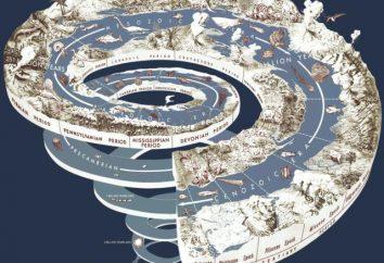Il periodo geologico. Neogene periodo. Periodo triassico. Il periodo giurassico