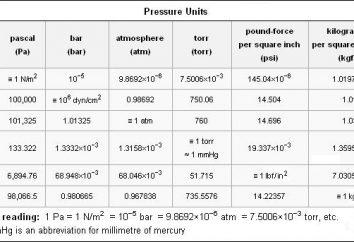 Voyons voir ce que la pression mesurée