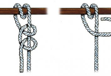 Węzły: schematy, rysunki metod. Węzły: historia i plan na drutach