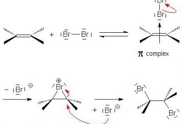 Addycji elektrofilowej in Organie Chemistry