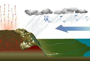 Monsoon – un phénomène qui affecte le climat des continents entiers