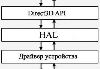 Hal.dll brakujący lub uszkodzony (Windows XP). Błąd przy starcie Windows XP