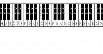 Nous considérons combien de clés au piano a été et est aujourd'hui