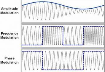 Modulação de fase como método de transmissão de dados