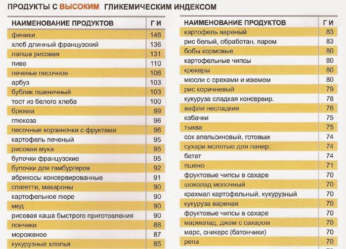 Popolare I carboidrati per la perdita di peso: un elenco di prodotti, la  FB73
