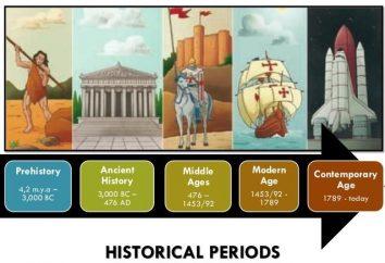 okresów historycznych w porządku. Era w sztuce w celu