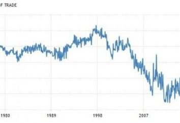 Export und Import von Frankreich: die wichtigsten makroökonomischen Indikatoren