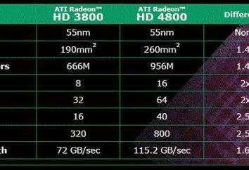 Ati Radeon HD 4800-Serie: die Beschreibung der architektonischen Besonderheiten der veralteten Grafikkartenserie