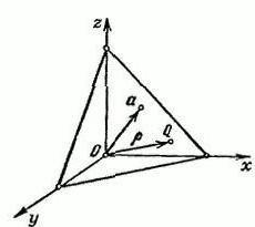 La ecuación del plano: cómo hacer? Tipos de ecuaciones avión