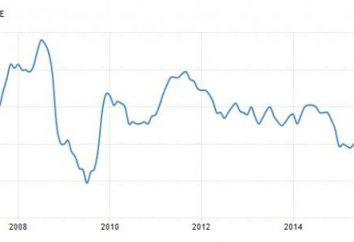 Inflacja w Stanach Zjednoczonych: pomiar, bieżąca sytuacja