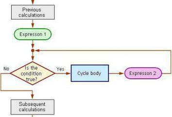 Cykl i cykl z postcondition warunku