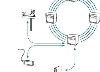 Jak utworzyć połączenie LAN: Informacje podstawowe