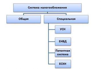Quel est le régime fiscal peut être utilisé IP: USN, UAT, OCHO des brevets