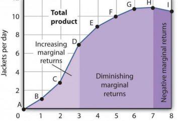Das Gesetz des abnehmenden Grenzproduktivität. Das Gesetz des abnehmenden Grenzproduktivität der Faktoren