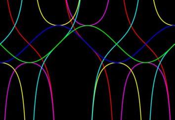 El derivado del seno del ángulo es igual al coseno del mismo ángulo