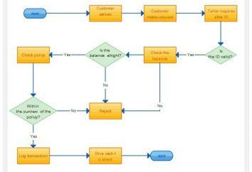 Como criar um fluxograma. Um diagrama de blocos de programa da matriz