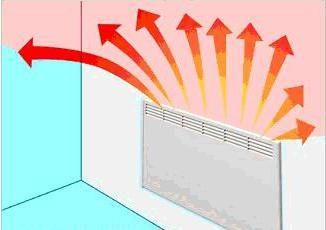 Convector calentador: el principio de funcionamiento. ¿Qué convector calentador comprar