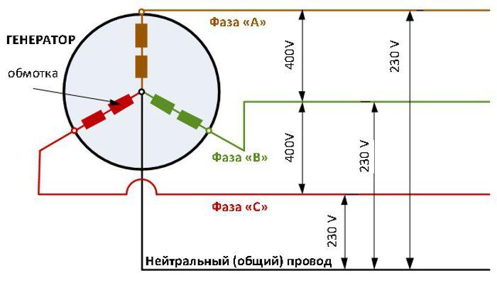 Drei Phasen: Berechnung des Leistungsschaltplan
